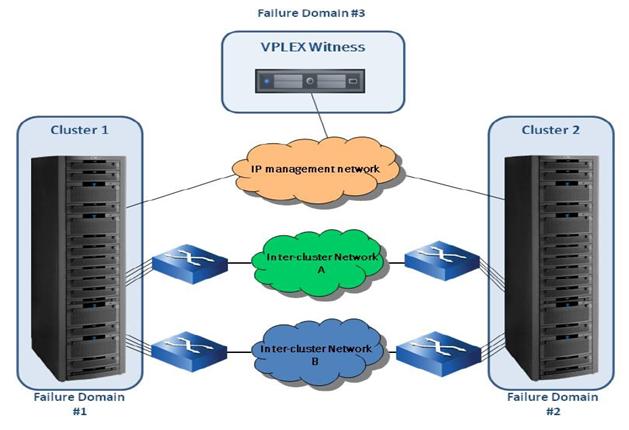 part 1 emc vplex experiences corporate advice rh corporate advice com EMC VPLEX Management emc vplex cli commands